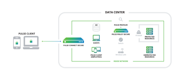 NAC Access Control in Networking Architecture